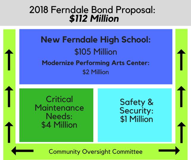 Bond Proposal Summary