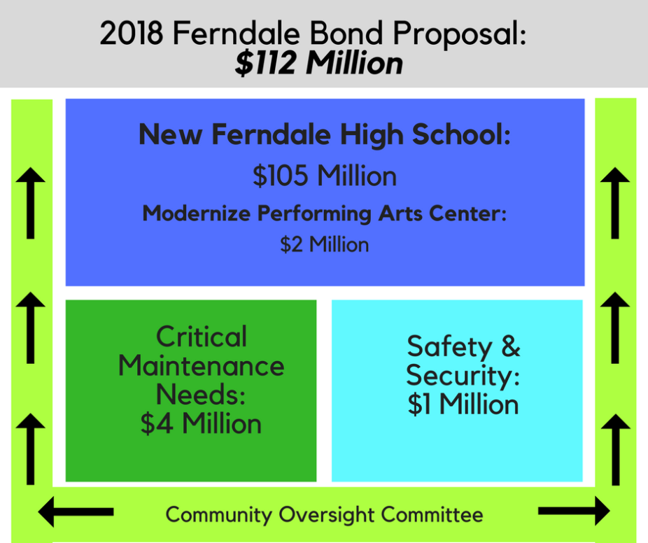 Bond Proposal Summary
