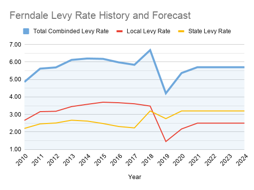 Ferndale Levy Rate History and Forecast (1)